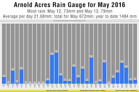 Record of May's rain from Cliff's program.